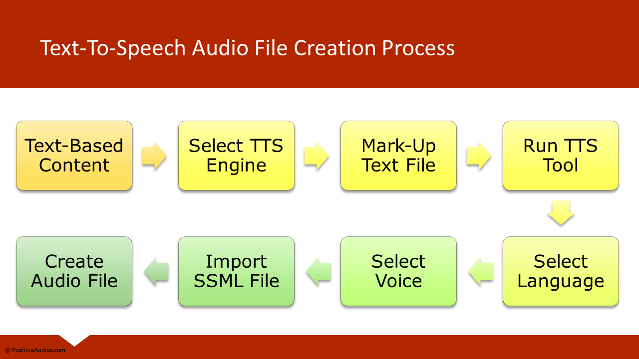Text-To-Speech Beginners Course - Learn How To Create Realistic Audio  Narrations Using AI Voices!